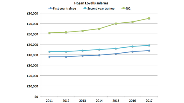 Hogan Lovells bumps trainee pay